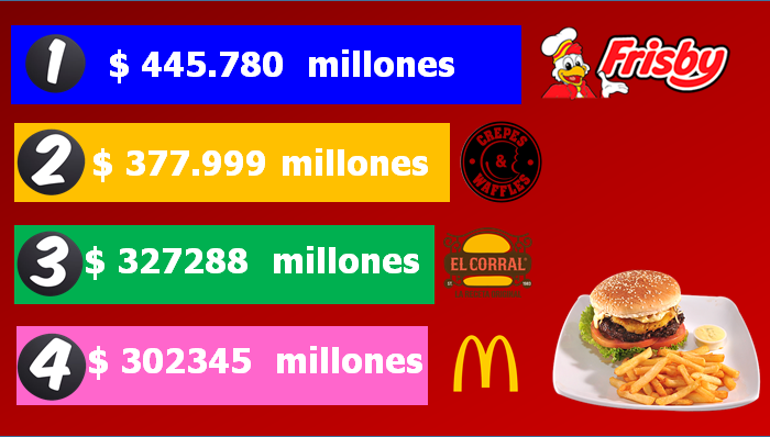 ¿Qué cadena de restaurantes destronó a Crepes & Waffles en Colombia?